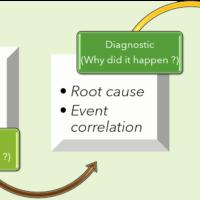 What is Predictive Network Analytics?