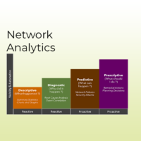 Network Analytics – What can you do with Data and Machine Learning?